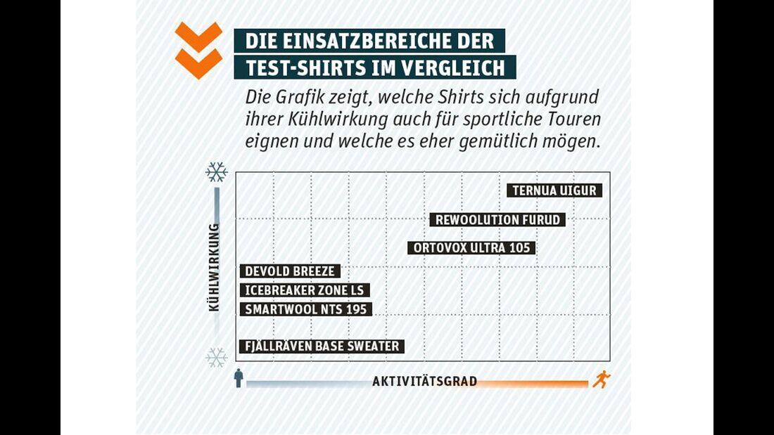 od-1215-test-funktionsunterwaesche-einsatzbereiche-bild