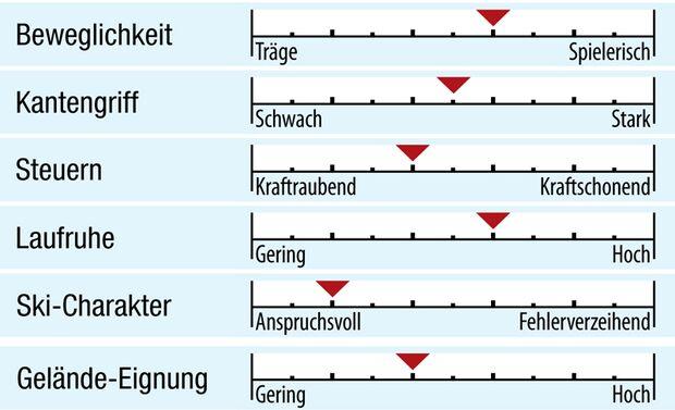 od-2018-allmountain-fahreigenschaften-goodschi-crux-katalog (jpg)