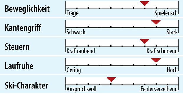 od-2018-genusscarver-fahreigenschaften-blizzard-wcr (jpg)
