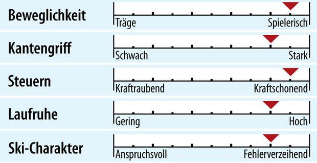 od-2018-genusscarver-fahreigenschaften-dynastar-speedzone-7 (jpg)
