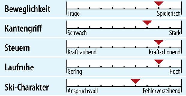 od-2018-genusscarver-fahreigenschaften-head-v-shape-v4 (jpg)
