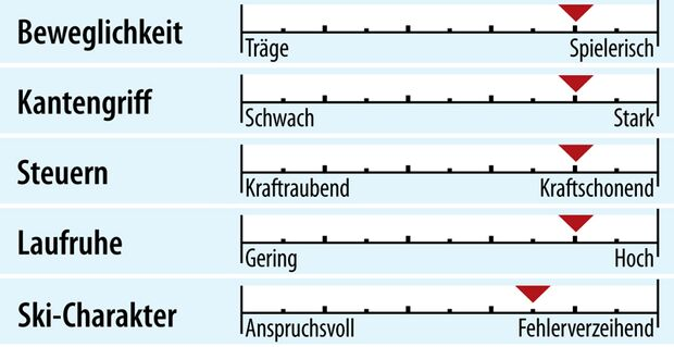 od-2018-genusscarver-fahreigenschaften-nordica-gt-76-ca-fdt (jpg)