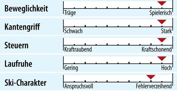 od-2018-genusscarver-fahreigenschaften-voelkl-rtm-76-e (jpg)