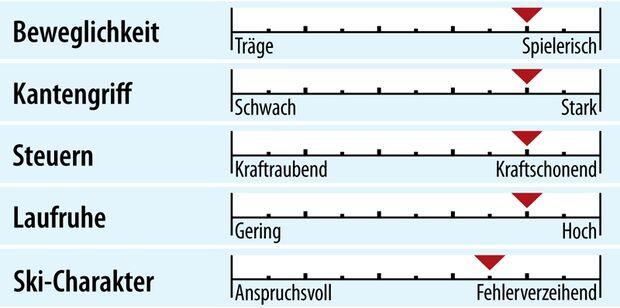od-2018-racecarver-fahreigenschaft-dynastar-speed-master (jpg)