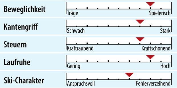 od-2018-racecarver-fahreigenschaft-rossignol-hero-lt-ti-konect (jpg)