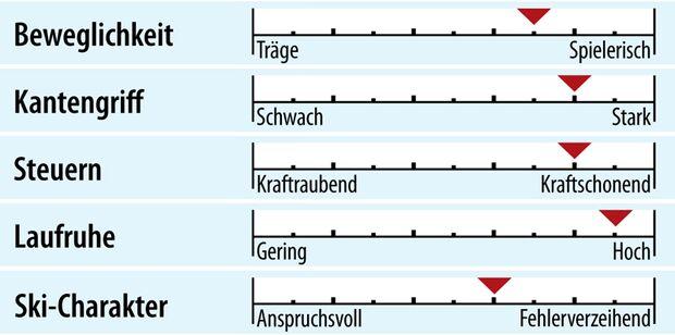 od-2018-racecarver-fahreigenschaft-salomon-s-race-pro (jpg)