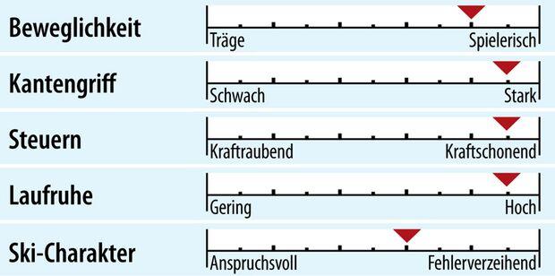 od-2018-slalomcarver-fahreigenschaft-atomic-redster-s9-afi (jpg)