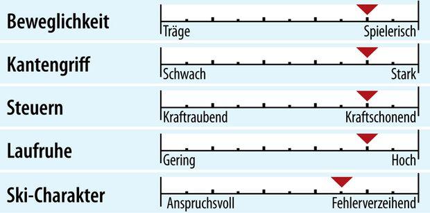 od-2018-slalomcarver-fahreigenschaft-blizzard-firebird-src (jpg)