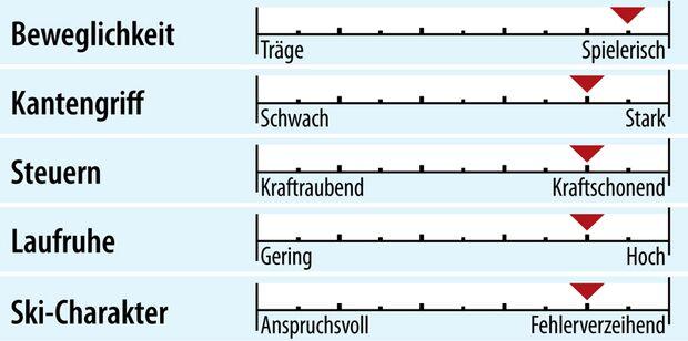 od-2018-slalomcarver-fahreigenschaft-dynastar-speed-master-sl (jpg)