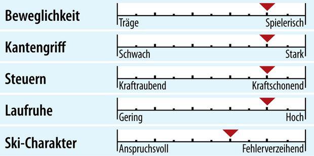od-2018-slalomcarver-fahreigenschaft-elan-slx-arrow (jpg)