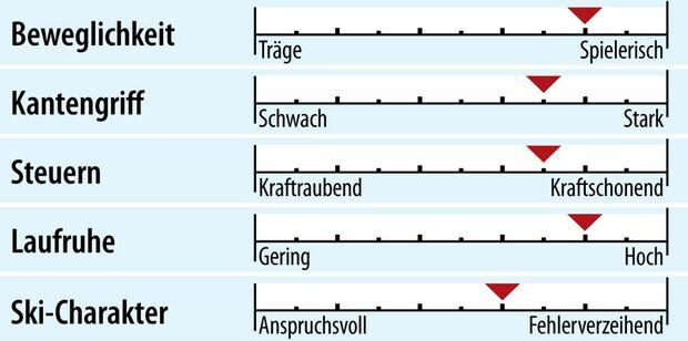 od-2018-slalomcarver-fahreigenschaft-rossignol-hero-st-ti-konect (jpg)