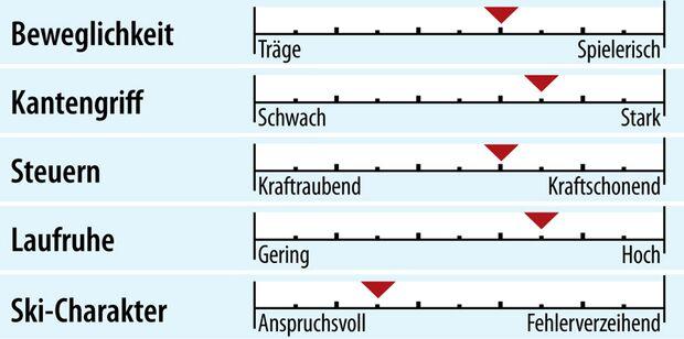 od-2018-slalomcarver-fahreigenschaft-stoeckli-laser-cx (jpg)