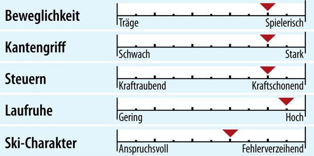 od-2018-slalomcarver-fahreigenschaft-voelkl-racetiger-sl (jpg)