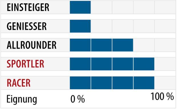 od-2018-slalomcarver-fahrertyp-voelkl-racetiger-sl (jpg)