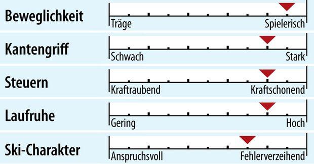 od-2018-sportcarver-fahreigenschaft-dynastar-speedzone-12-ti (jpg)