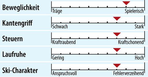 od-2018-sportcarver-fahreigenschaft-kaestle-mx74 (jpg)