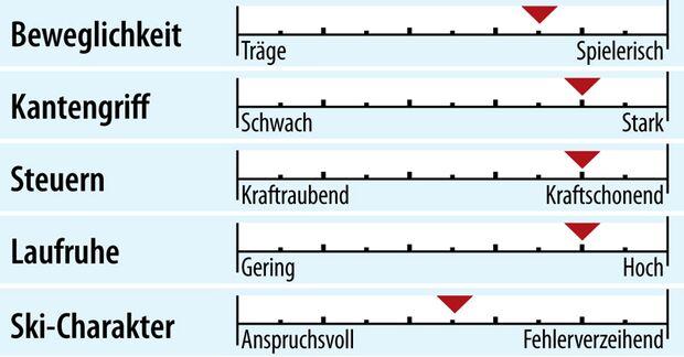 od-2018-sportcarver-fahreigenschaft-nordica-dobermann-spitfire-rb-fdt (jpg)