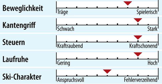 od-2018-sportcarver-fahreigenschaft-salomon-s-max-blast (jpg)