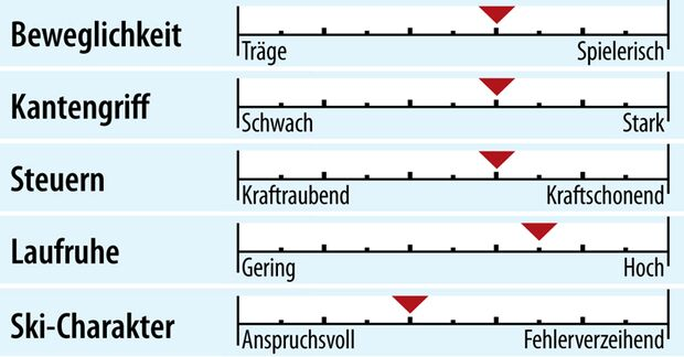 od-2018-sportcarver-fahreigenschaft-stoeckli-otree (jpg)