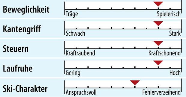 od-2018-sportcarver-fahreigenschaft-voelkl-deacon74 (jpg)