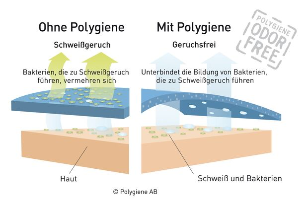 od-polygiene-silber-in-kleidung-01 (jpg)