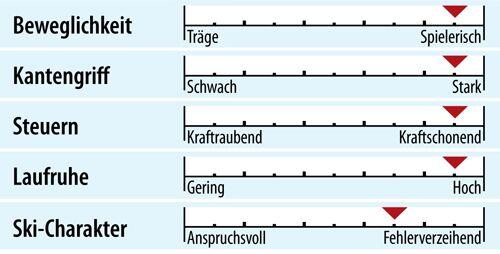 od-ps-genusscarver-test-2018-fahreigenschaften-dynastar-speedzone-7 (jpg)