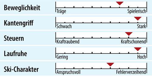 od-ps-genusscarver-test-2018-fahreigenschaften-head-supreme-instinct (jpg)