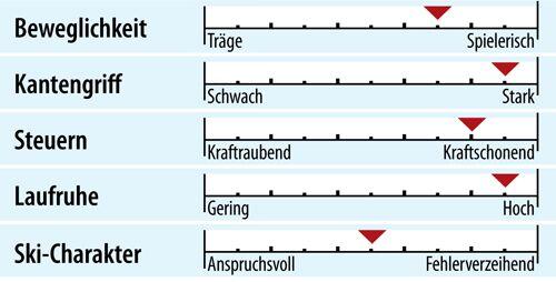 od-ps-genusscarver-test-2018-fahreigenschaften-nordica-gt-76-ca-evo (jpg)
