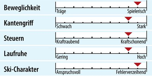 od-ps-genusscarver-test-2018-fahreigenschaften-rossignol-pursuit-400-carbon (jpg)
