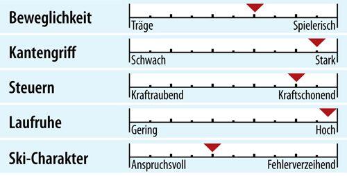 od-ps-racecarver-test-2018-fahreigenschaften-head-wc-rebels-i-speed-pro (jpg)