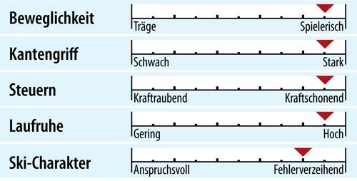 od-ps-racecarver-test-2018-fahreigenschaften-rossignol-hero-elite-lt-ti (jpg)