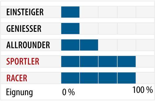 od-ps-racecarver-test-2018-fahrertyp-dynastar-speed-wc-master (jpg)