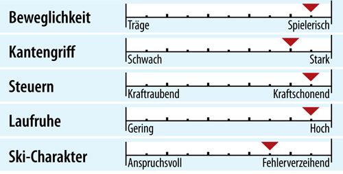 od-ps-sportcarver-test-2018-fahreigenschaften-dynastar-speedzone-12-ti (jpg)