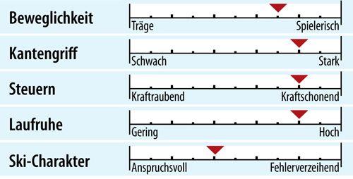 od-ps-sportcarver-test-2018-fahreigenschaften-nordica-dobermann-spitfire-rb-evo (jpg)