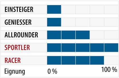 od-ps-sportcarver-test-2018-fahrertyp-atomic-redster-x9 (jpg)