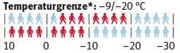 od-temperaturgrenze-wolfskin-helium-down (jpg)